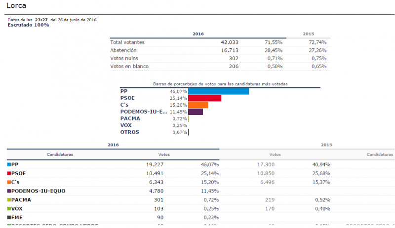 El Partido Popular gana las elecciones generales en Lorca